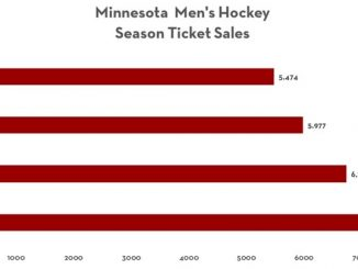 Gopher Men's Hockey Ticket Sales in Big Ten